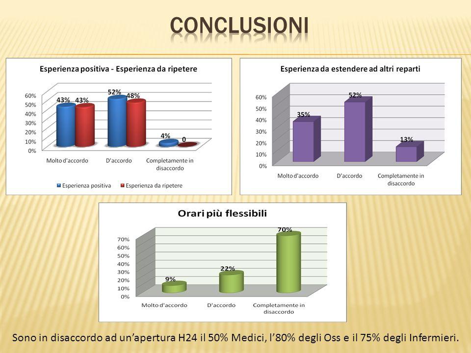 Sono in disaccordo ad unapertura H24 il 50% Medici, l80% degli Oss e il 75% degli Infermieri.