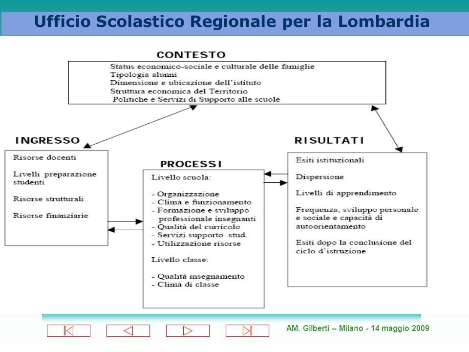 AM. Gilberti – Milano - 14 maggio 2009 Ufficio Scolastico Regionale per la Lombardia