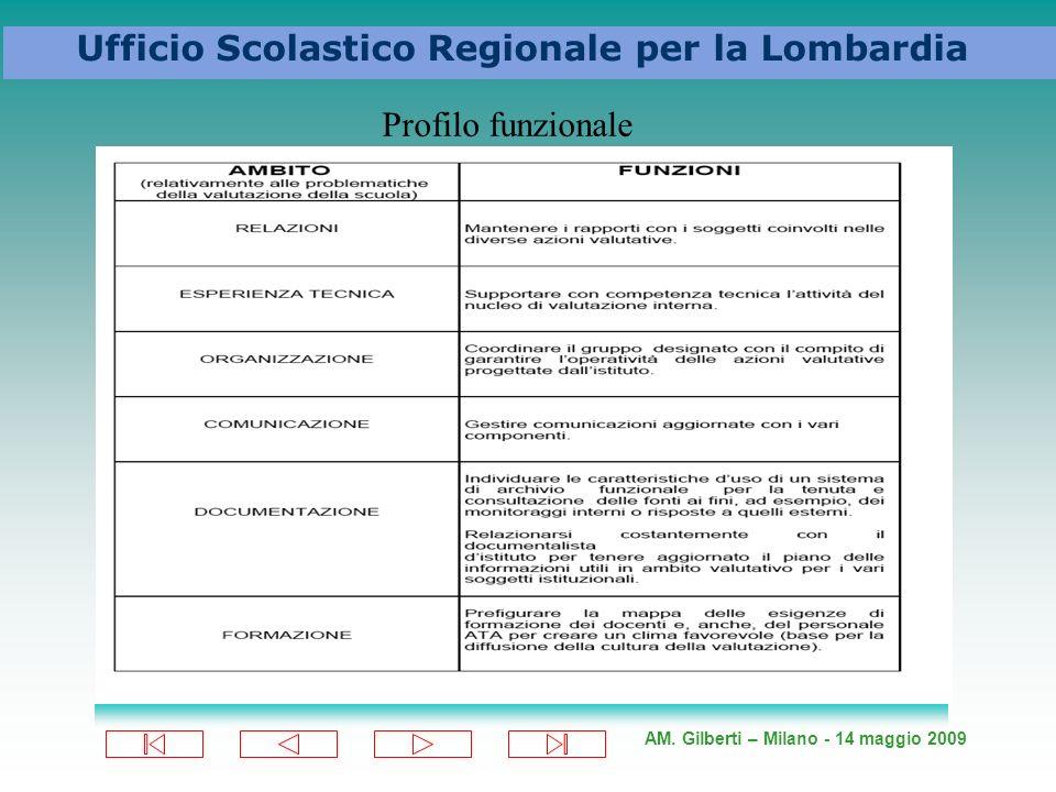 AM. Gilberti – Milano - 14 maggio 2009 Ufficio Scolastico Regionale per la Lombardia Profilo funzionale