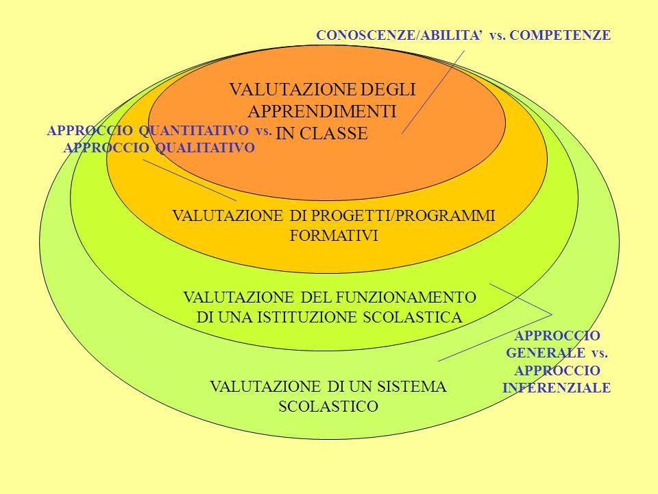 VALUTAZIONE DEGLI APPRENDIMENTI IN CLASSE VALUTAZIONE DI PROGETTI/PROGRAMMI FORMATIVI VALUTAZIONE DEL FUNZIONAMENTO DI UNA ISTITUZIONE SCOLASTICA VALUTAZIONE DI UN SISTEMA SCOLASTICO CONOSCENZE/ABILITA vs.