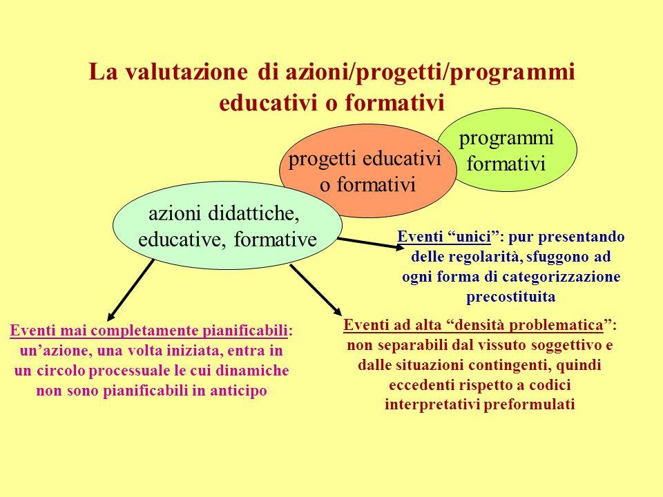 VALUTAZIONE DEGLI APPRENDIMENTI IN CLASSE VALUTAZIONE DI PROGETTI/PROGRAMMI FORMATIVI VALUTAZIONE DEL FUNZIONAMENTO DI UNA ISTITUZIONE SCOLASTICA VALU
