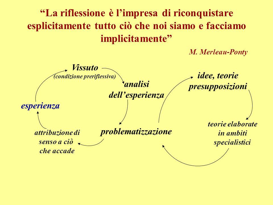 La riflessione è limpresa di riconquistare esplicitamente tutto ciò che noi siamo e facciamo implicitamente M.