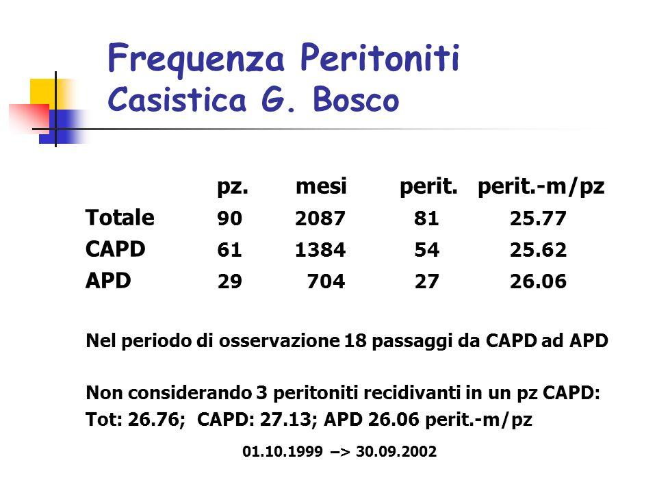 Frequenza Peritoniti Casistica G.Bosco pz. mesi perit.
