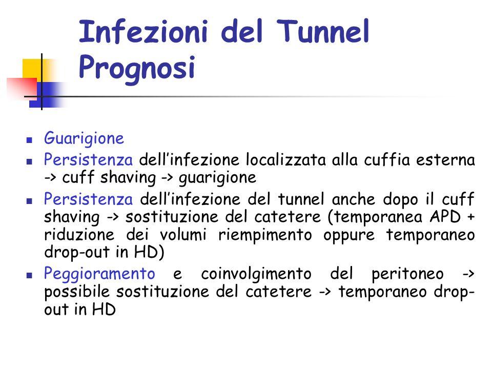 Infezioni del Tunnel Prognosi Guarigione Persistenza dellinfezione localizzata alla cuffia esterna -> cuff shaving -> guarigione Persistenza dellinfezione del tunnel anche dopo il cuff shaving -> sostituzione del catetere (temporanea APD + riduzione dei volumi riempimento oppure temporaneo drop-out in HD) Peggioramento e coinvolgimento del peritoneo -> possibile sostituzione del catetere -> temporaneo drop- out in HD