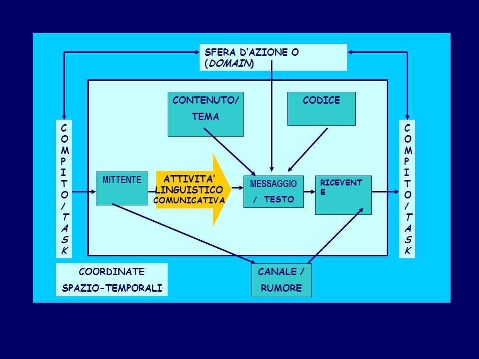 SCHEMA DELLA COMUNICAZIONE COORDINATE SPAZIO-TEMPORALI SFERA DAZIONE O (DOMAIN) COMPITO/TASKCOMPITO/TASK COMPITO/TASKCOMPITO/TASK MITTENTE ATTIVITA LI