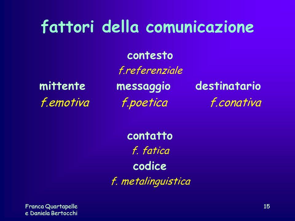 Franca Quartapelle e Daniela Bertocchi 15 fattori della comunicazione contesto f.referenziale mittente messaggio destinatario f.emotiva f.poetica f.co