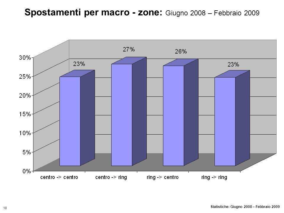 Spostamenti per macro - zone: Giugno 2008 – Febbraio 2009 Statistiche: Giugno 2008 – Febbraio 2009 18