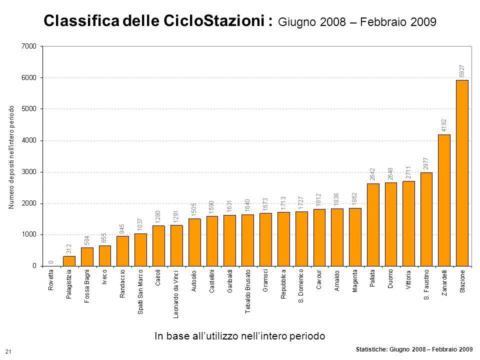In base allutilizzo nellintero periodo Statistiche: Giugno 2008 – Febbraio 2009 Classifica delle CicloStazioni : Giugno 2008 – Febbraio 2009 21