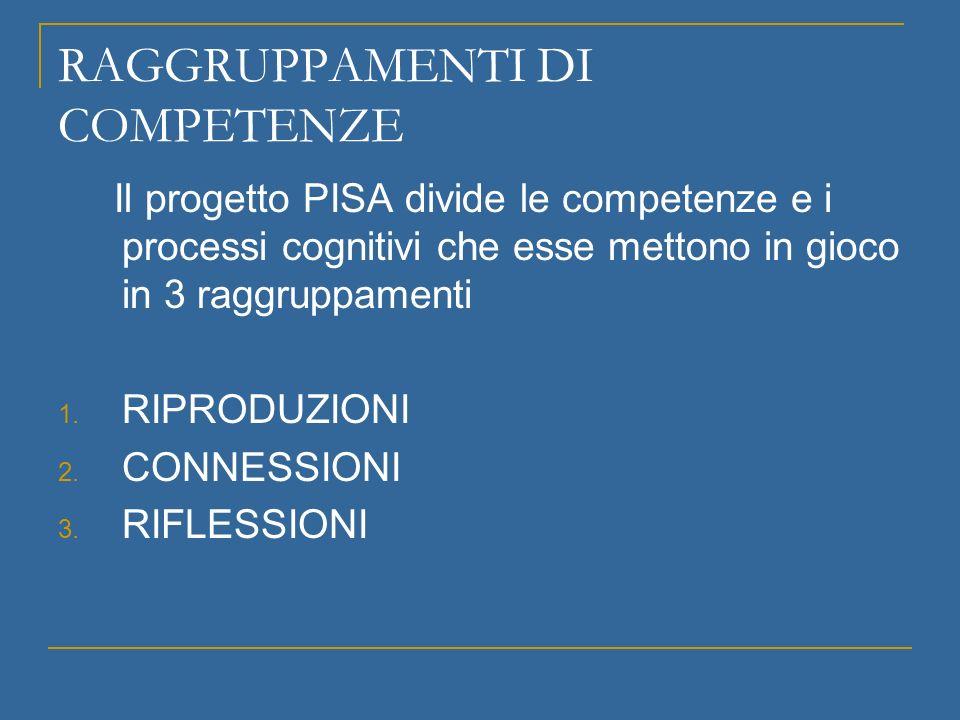 RAGGRUPPAMENTI DI COMPETENZE Il progetto PISA divide le competenze e i processi cognitivi che esse mettono in gioco in 3 raggruppamenti 1. RIPRODUZION