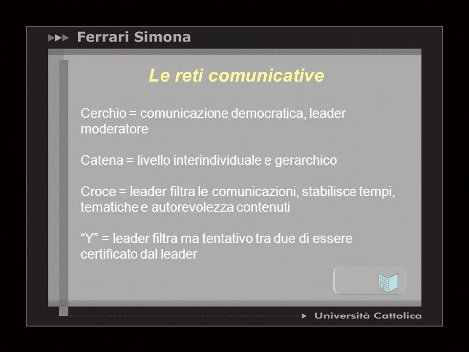 Cerchio = comunicazione democratica, leader moderatore Catena = livello interindividuale e gerarchico Croce = leader filtra le comunicazioni, stabilis