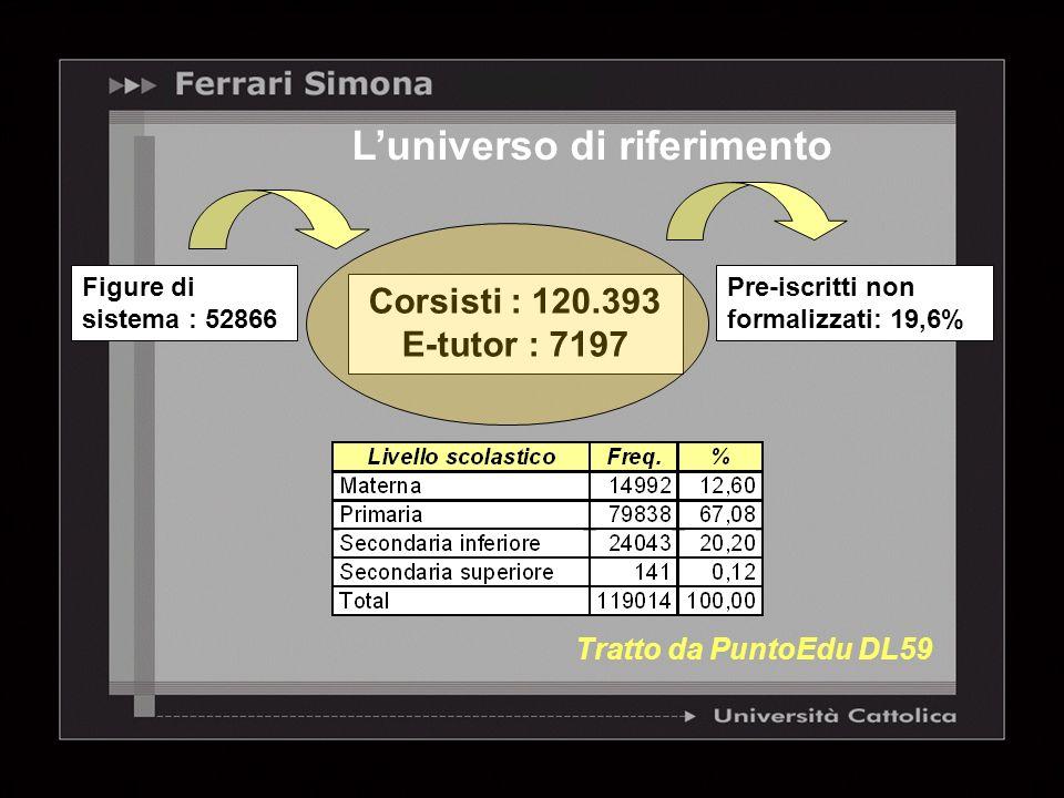 Luniverso di riferimento Pre-iscritti non formalizzati: 19,6% Corsisti : 120.393 E-tutor : 7197 Figure di sistema : 52866 Tratto da PuntoEdu DL59