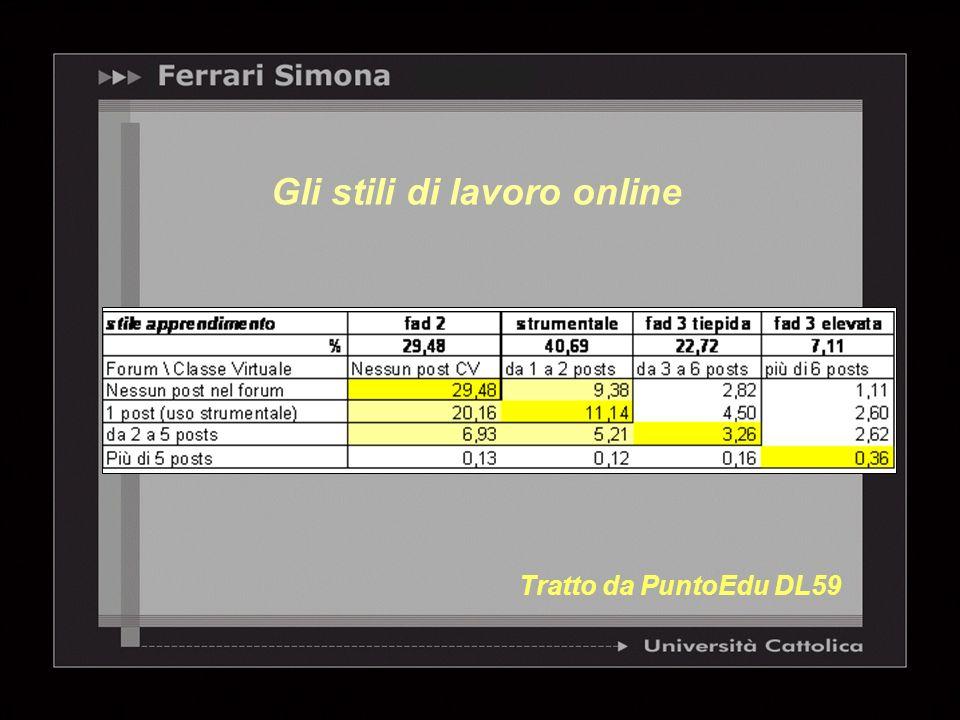 Gli stili di lavoro online Tratto da PuntoEdu DL59