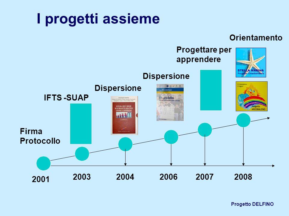 Progetto DELFINO I progetti assieme 2001 Dispersione Firma Protocollo 2006200720082004 Dispersione Progettare per apprendere Orientamento IFTS -SUAP 2