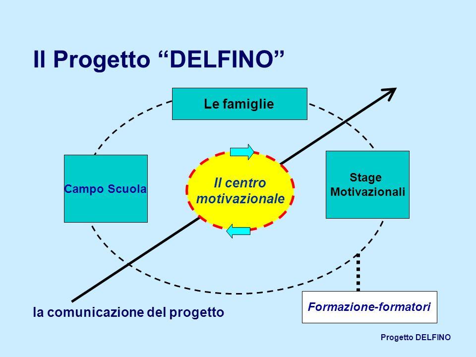 Progetto DELFINO Campo Scuola Stage Motivazionali Le famiglie Formazione-formatori Il centro motivazionale la comunicazione del progetto Il Progetto D
