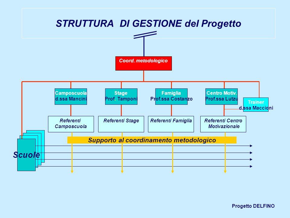 Progetto DELFINO Camposcuola d.ssa Mancini Stage Prof. Tamponi Famiglia Prof.ssa Costanzo Centro Motiv. Prof.ssa Lutzu Referenti Camposcuola Referenti