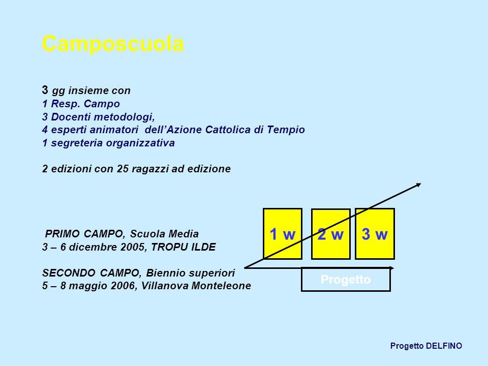 Progetto DELFINO Camposcuola 3 gg insieme con 1 Resp. Campo 3 Docenti metodologi, 4 esperti animatori dellAzione Cattolica di Tempio 1 segreteria orga