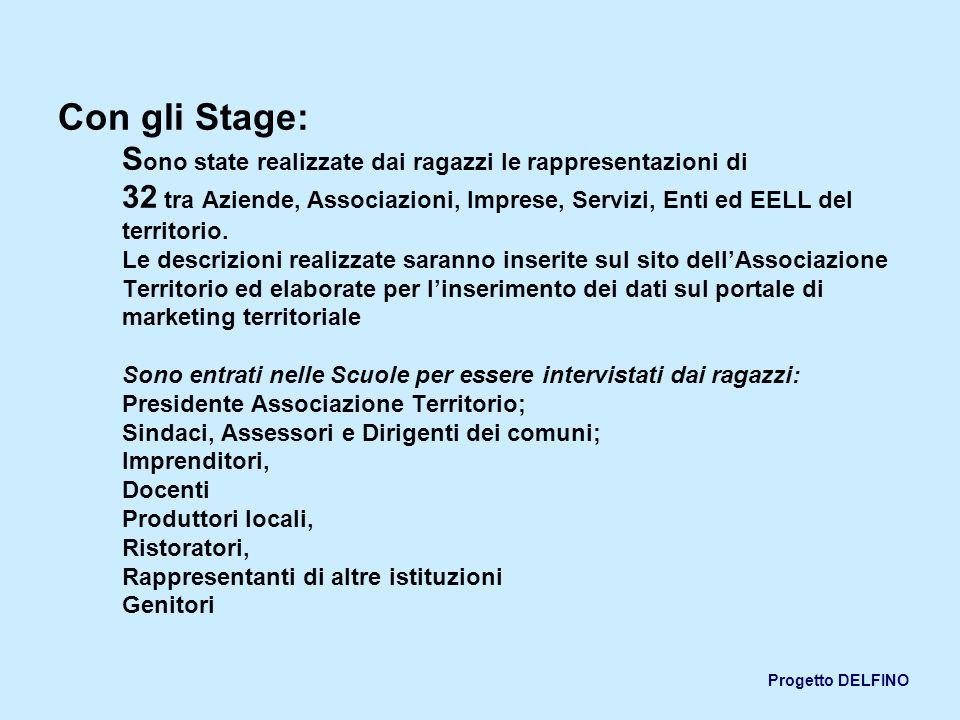 Progetto DELFINO Con gli Stage: S ono state realizzate dai ragazzi le rappresentazioni di 32 tra Aziende, Associazioni, Imprese, Servizi, Enti ed EELL