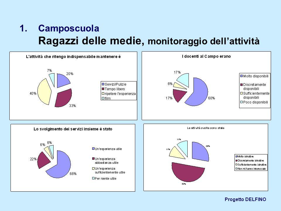 Progetto DELFINO 1.Camposcuola Ragazzi delle medie, monitoraggio dellattività