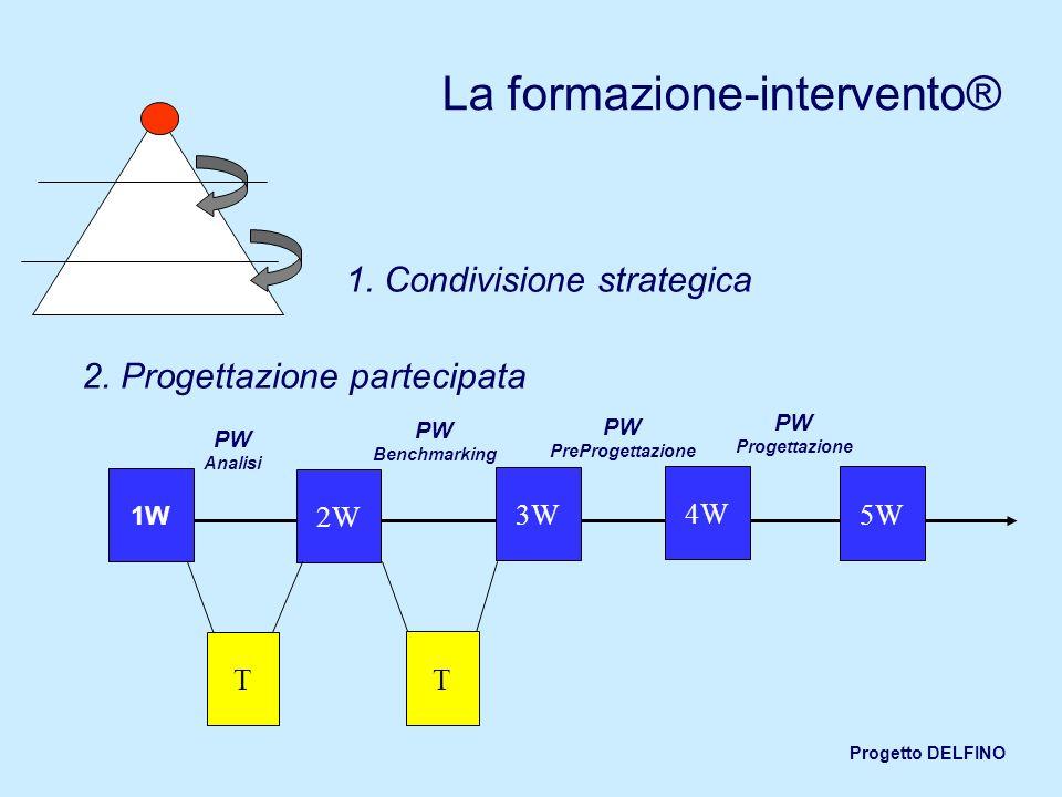 Progetto DELFINO La formazione-intervento® 1. Condivisione strategica 2. Progettazione partecipata 1W 2W 3W 4W T 5W T PW Analisi PW Benchmarking PW Pr