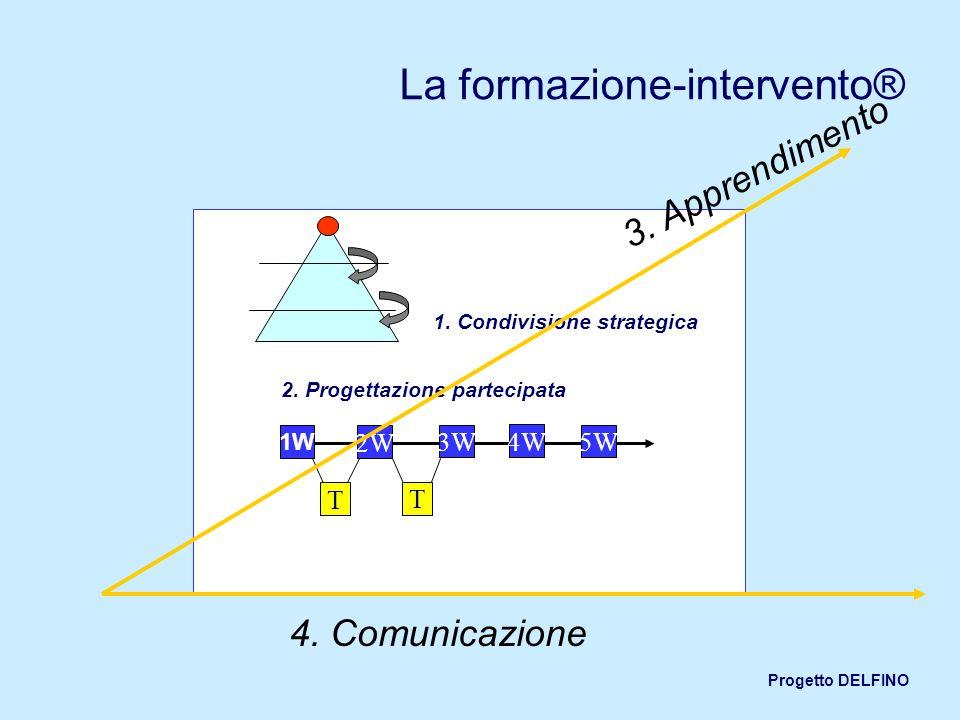 Progetto DELFINO La formazione-intervento® 1. Condivisione strategica 2. Progettazione partecipata 1W 2W 3W 4W T 5W T 4. Comunicazione 3. Apprendiment