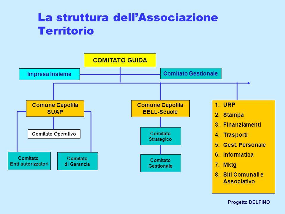 Progetto DELFINO Struttura del Comitato EELL-Scuola Comitato Strategico Comitato Gestionale Comune Capofila EELL-Scuole COMITATO GUIDA 5 DS 5 Amm.