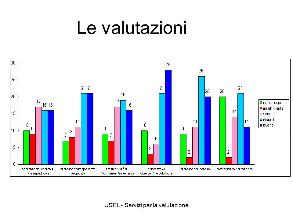 USRL - Servizi per la valutazione Le valutazioni