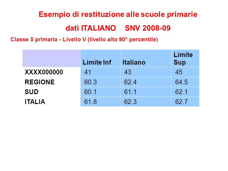 Esempio di restituzione alle scuole primarie dati ITALIANO SNV 2008-09 Classe 5 primaria - Livello V (livello alto 90° percentile) Limite InfItaliano Limite Sup XXXX000000 41 43 45 REGIONE 60.3 62.4 64.5 SUD 60.1 61.1 62.1 ITALIA 61.8 62.3 62.7