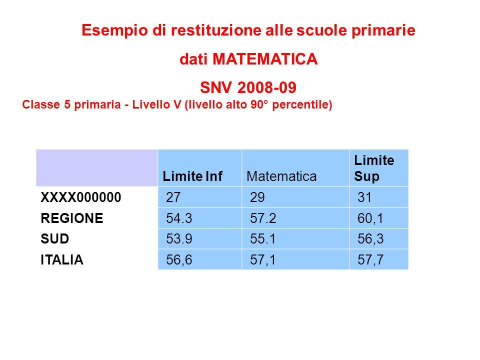 Esempio di restituzione alle scuole primarie dati MATEMATICA SNV 2008-09 Classe 5 primaria - Livello V (livello alto 90° percentile) Limite InfMatematica Limite Sup XXXX000000 27 29 31 REGIONE 54.3 57.2 60,1 SUD 53.9 55.1 56,3 ITALIA 56,6 57,1 57,7