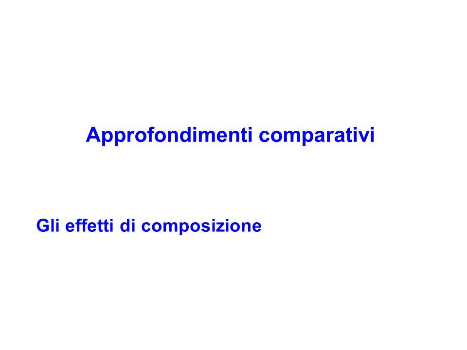Approfondimenti comparativi Gli effetti di composizione