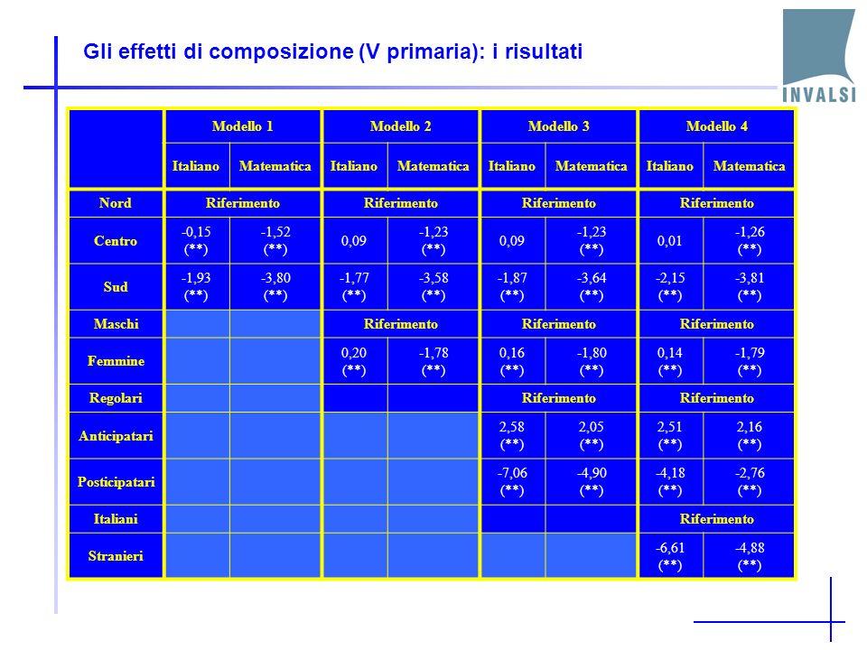 Gli effetti di composizione (V primaria): i risultati Modello 1Modello 2Modello 3Modello 4 ItalianoMatematicaItalianoMatematicaItalianoMatematicaItalianoMatematica NordRiferimento Centro -0,15 (**) -1,52 (**) 0,09 -1,23 (**) 0,09 -1,23 (**) 0,01 -1,26 (**) Sud -1,93 (**) -3,80 (**) -1,77 (**) -3,58 (**) -1,87 (**) -3,64 (**) -2,15 (**) -3,81 (**) Maschi Riferimento Femmine 0,20 (**) -1,78 (**) 0,16 (**) -1,80 (**) 0,14 (**) -1,79 (**) Regolari Riferimento Anticipatari 2,58 (**) 2,05 (**) 2,51 (**) 2,16 (**) Posticipatari -7,06 (**) -4,90 (**) -4,18 (**) -2,76 (**) Italiani Riferimento Stranieri -6,61 (**) -4,88 (**)