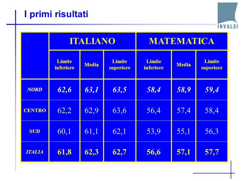I primi risultati ITALIANOMATEMATICA Limite inferiore Media Limite superiore Limite inferiore Media Limite superiore NORD 62,663,163,558,458,959,4 CENTRO 62,262,963,656,457,458,4 SUD 60,161,162,153,955,156,3 ITALIA 61,862,362,756,657,157,7
