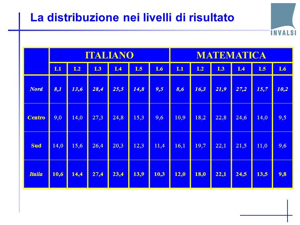 La distribuzione nei livelli di risultato ITALIANOMATEMATICA L1L2L3L4L5L6L1L2L3L4L5L6 Nord8,113,628,425,514,89,58,616,321,927,215,710,2 Centro9,014,027,324,815,39,610,918,222,824,614,09,5 Sud14,015,626,420,312,311,416,119,722,121,511,09,6 Italia10,614,427,423,413,910,312,018,022,124,513,59,8