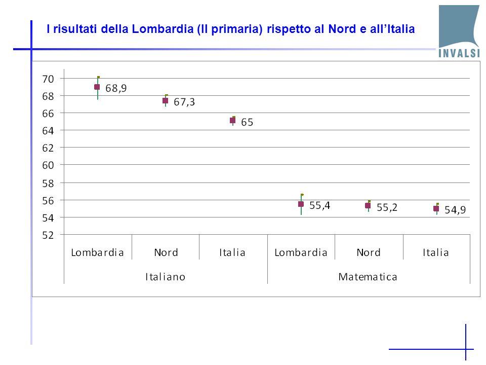 I risultati della Lombardia (II primaria) rispetto al Nord e allItalia