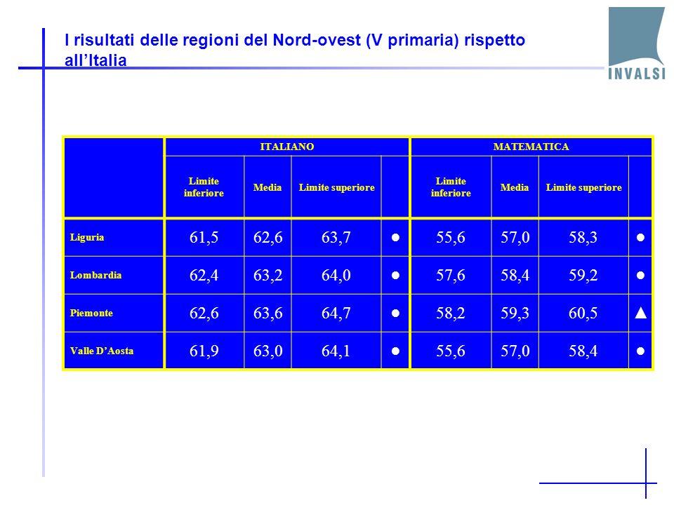 I risultati delle regioni del Nord-ovest (V primaria) rispetto allItalia ITALIANOMATEMATICA Limite inferiore MediaLimite superiore Limite inferiore MediaLimite superiore Liguria 61,562,663,755,657,058,3 Lombardia 62,463,264,057,658,459,2 Piemonte 62,663,664,758,259,360,5 Valle DAosta 61,963,064,155,657,058,4