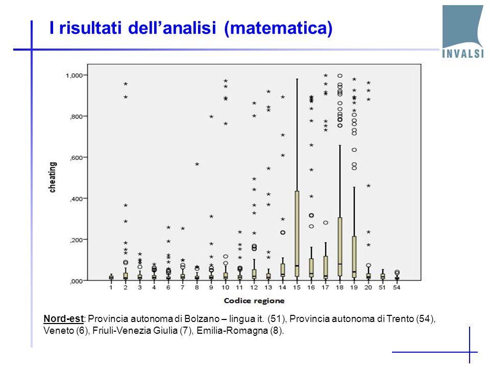 I risultati dellanalisi (matematica) Nord-est: Provincia autonoma di Bolzano – lingua it.