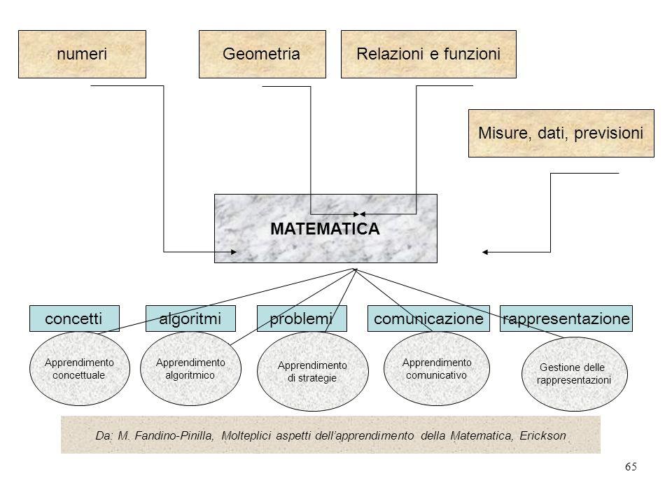 65 numeriGeometriaRelazioni e funzioni Misure, dati, previsioni MATEMATICA concettialgoritmiproblemicomunicazionerappresentazione Da: M.