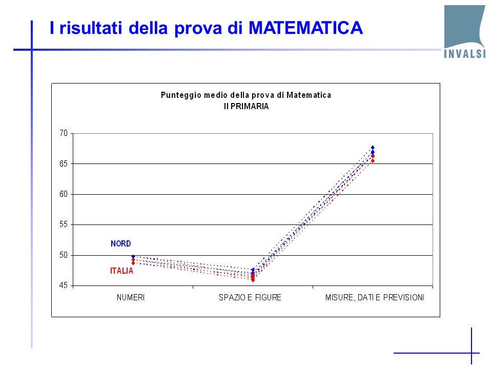 I risultati della prova di MATEMATICA