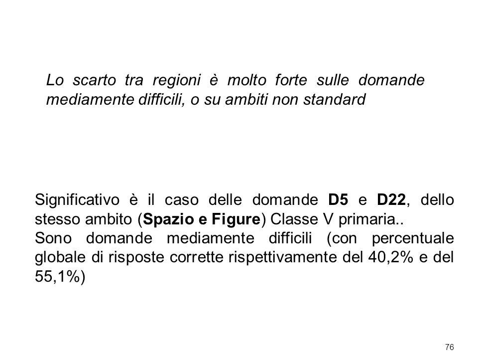 76 Lo scarto tra regioni è molto forte sulle domande mediamente difficili, o su ambiti non standard Significativo è il caso delle domande D5 e D22, dello stesso ambito (Spazio e Figure) Classe V primaria..