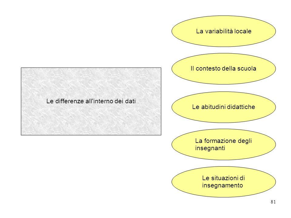 81 Le differenze all interno dei dati La variabilità locale Il contesto della scuola Le abitudini didattiche La formazione degli insegnanti Le situazioni di insegnamento