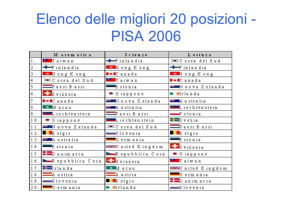 Elenco delle migliori 20 posizioni - PISA 2006
