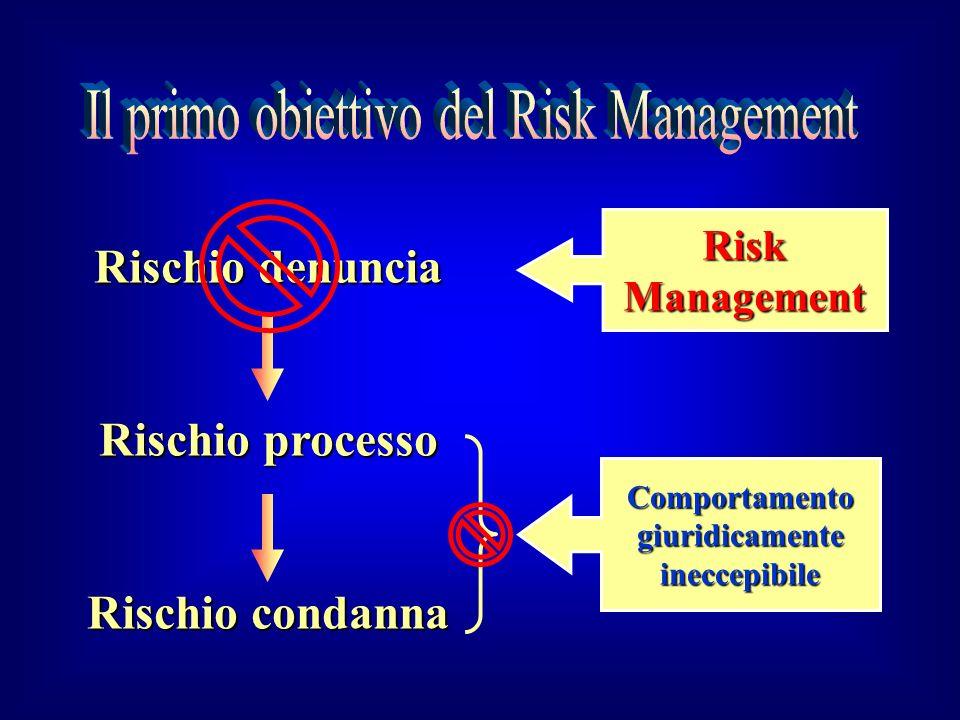 Rischio denuncia Rischio processo Rischio condanna RiskManagement Comportamentogiuridicamenteineccepibile