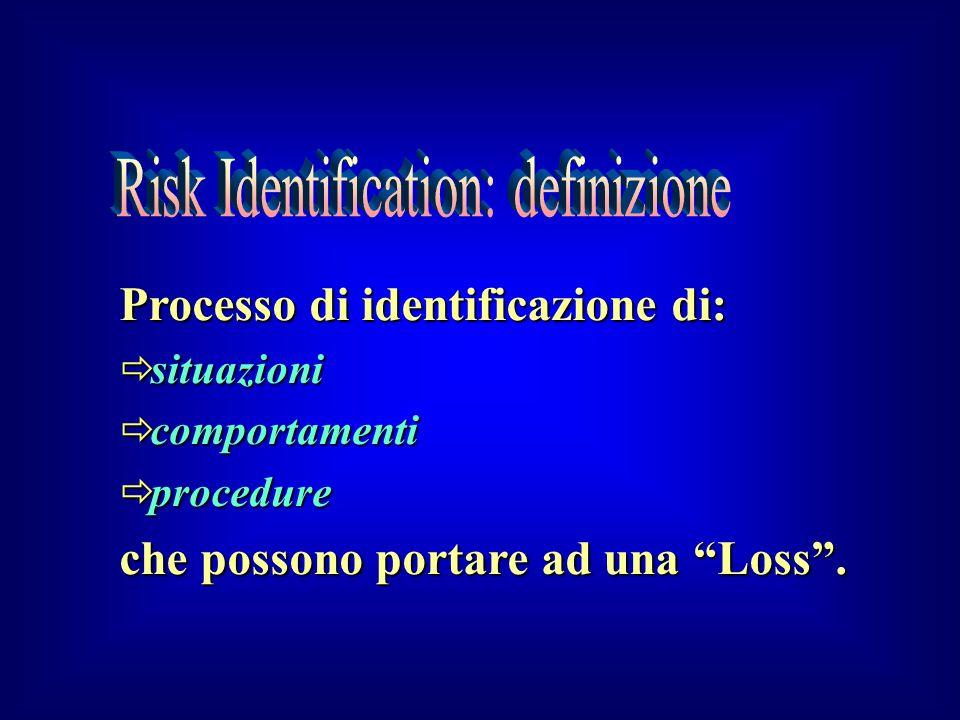 Processo di identificazione di: situazioni situazioni comportamenti comportamenti procedure procedure che possono portare ad una Loss.