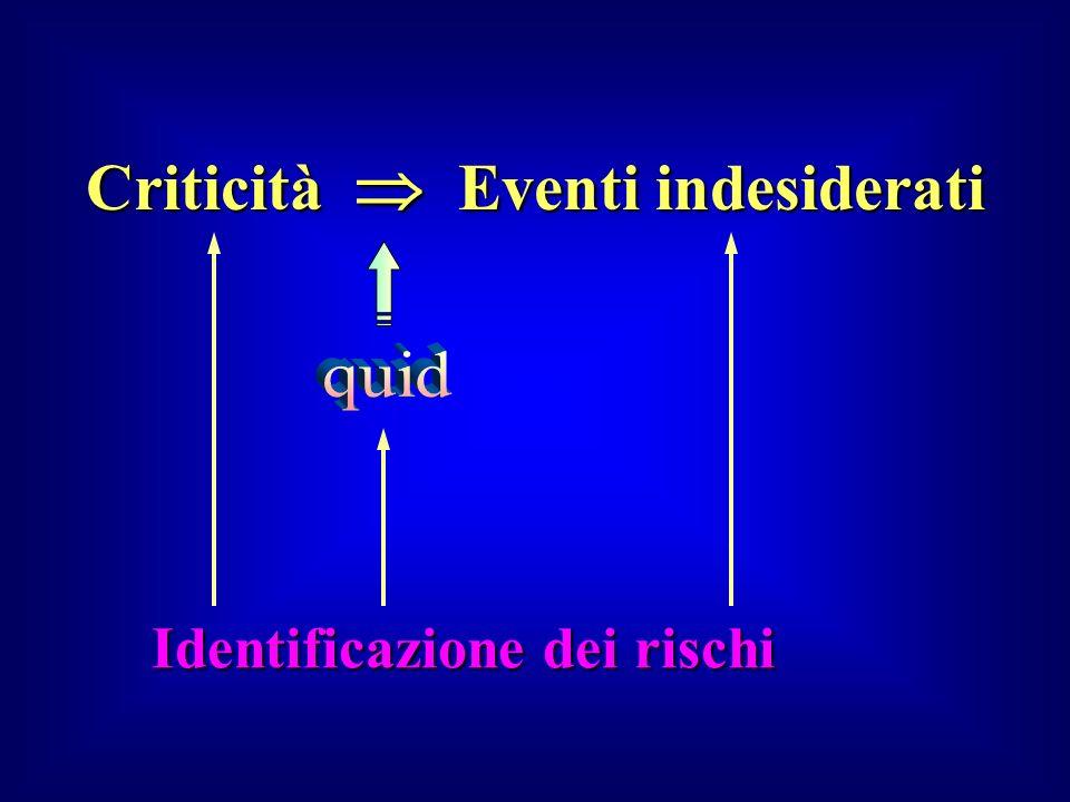 Identificazione dei rischi Criticità Eventi indesiderati