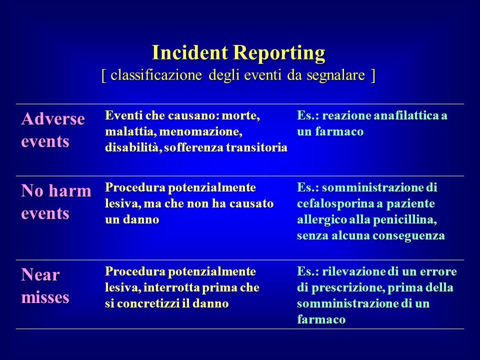 [ classificazione degli eventi da segnalare ] Adverse events Eventi che causano: morte, malattia, menomazione, disabilità, sofferenza transitoria Es.: