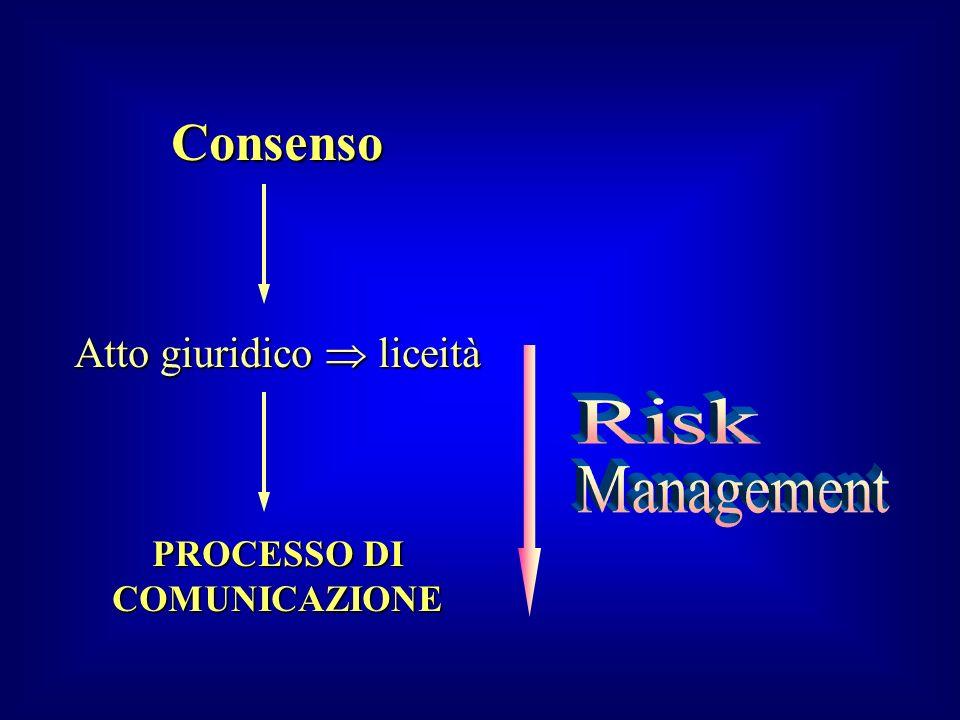 Consenso Atto giuridico liceità PROCESSO DI COMUNICAZIONE