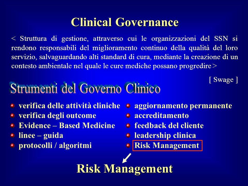 verifica delle attività cliniche verifica degli outcome Evidence – Based Medicine linee – guida protocolli / algoritmi aggiornamento permanente accred