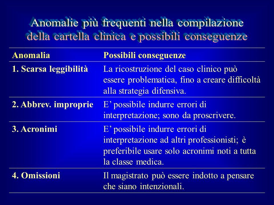 AnomaliaPossibili conseguenze 1. Scarsa leggibilitàLa ricostruzione del caso clinico può essere problematica, fino a creare difficoltà alla strategia