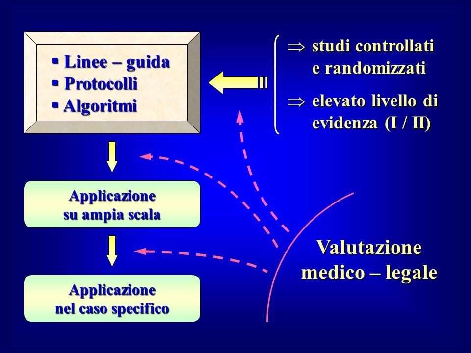 Linee – guida Linee – guida Protocolli Protocolli Algoritmi Algoritmi studi controllati e randomizzati studi controllati e randomizzati elevato livell