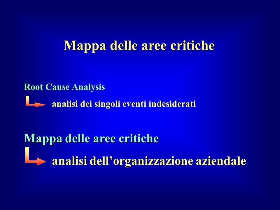 Mappa delle aree critiche Root Cause Analysis analisi dei singoli eventi indesiderati Mappa delle aree critiche analisi dellorganizzazione aziendale