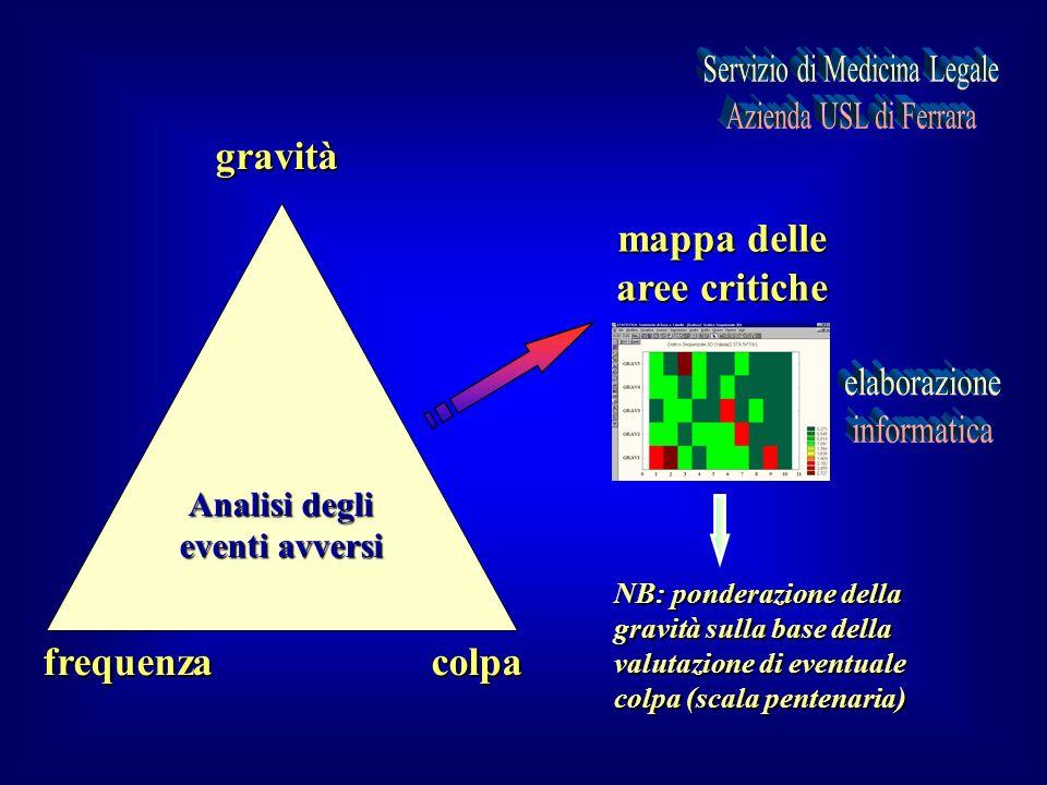 Analisi degli eventi avversi gravità frequenzacolpa mappa delle aree critiche NB: ponderazione della gravità sulla base della valutazione di eventuale